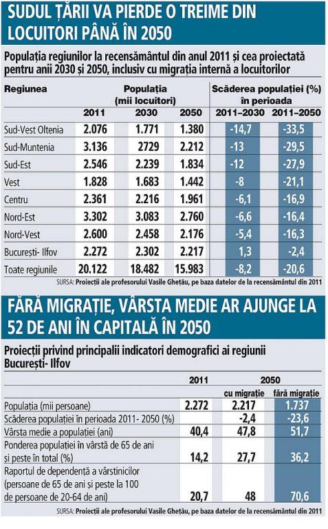 previziuni demografice ziarul financiar