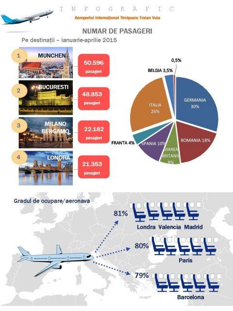Infografic AIT