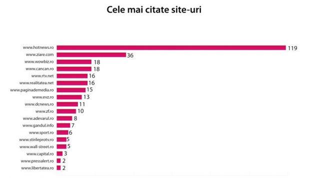 Top citari site-uri